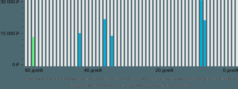 Динамика цен в зависимости от количества оставшихся дней до вылета из Измира во Франкфурт-на-Майне