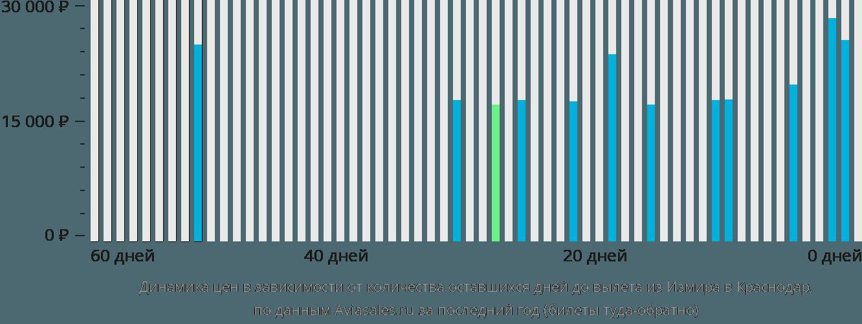 Динамика цен в зависимости от количества оставшихся дней до вылета из Измира в Краснодар