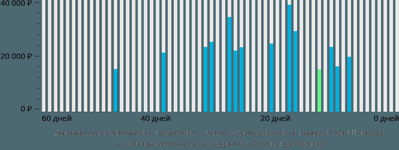 Динамика цен в зависимости от количества оставшихся дней до вылета из Измира в Санкт-Петербург