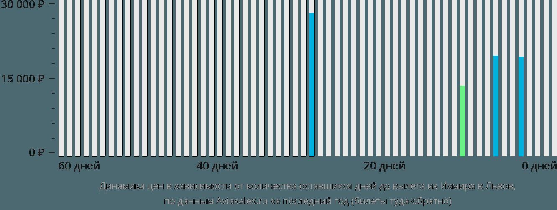 Динамика цен в зависимости от количества оставшихся дней до вылета из Измира в Львов