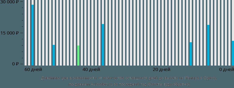 Динамика цен в зависимости от количества оставшихся дней до вылета из Измира в Одессу