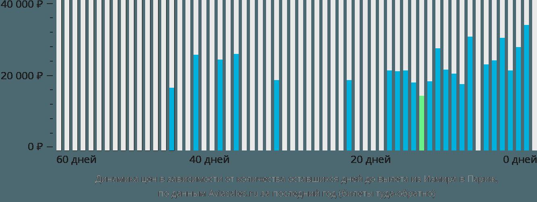 Динамика цен в зависимости от количества оставшихся дней до вылета из Измира в Париж