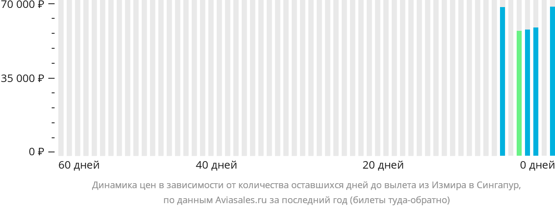 Динамика цен в зависимости от количества оставшихся дней до вылета из Измира в Сингапур