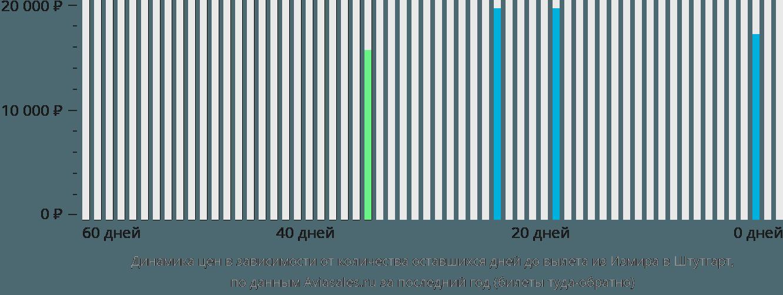 Динамика цен в зависимости от количества оставшихся дней до вылета из Измира в Штутгарт
