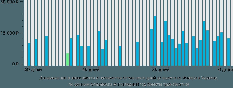 Динамика цен в зависимости от количества оставшихся дней до вылета из Измира в Украину