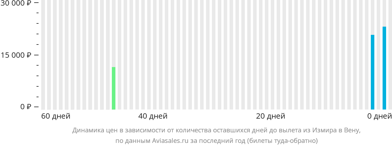 Динамика цен в зависимости от количества оставшихся дней до вылета из Измира в Вену