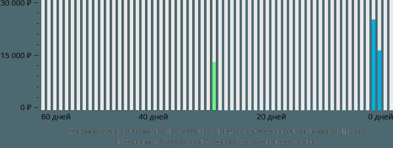 Динамика цен в зависимости от количества оставшихся дней до вылета из Измира в Цюрих