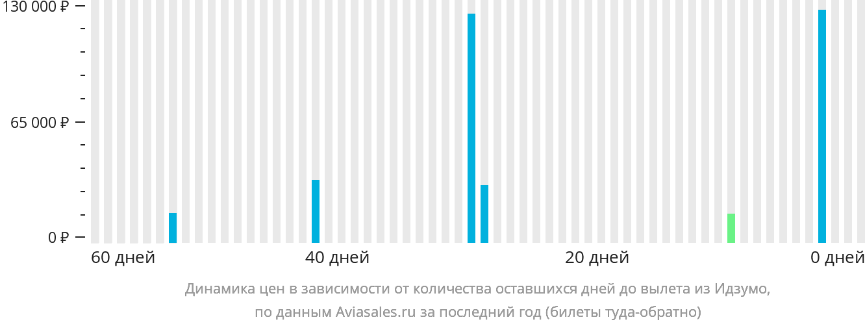 Динамика цен в зависимости от количества оставшихся дней до вылета из Идзумо