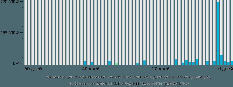 Динамика цен в зависимости от количества оставшихся дней до вылета из Джодхпура