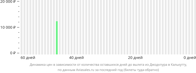 Динамика цен в зависимости от количества оставшихся дней до вылета из Джодхпура в Калькутту