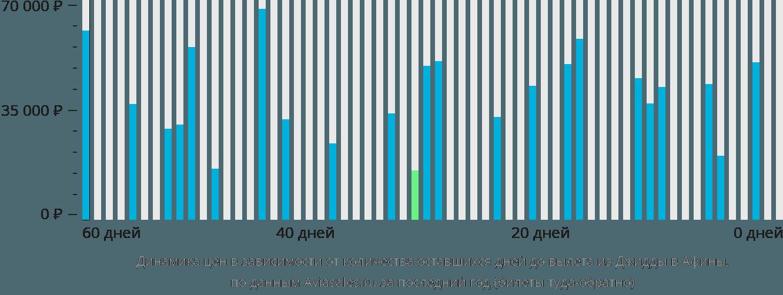 Динамика цен в зависимости от количества оставшихся дней до вылета из Джидды в Афины