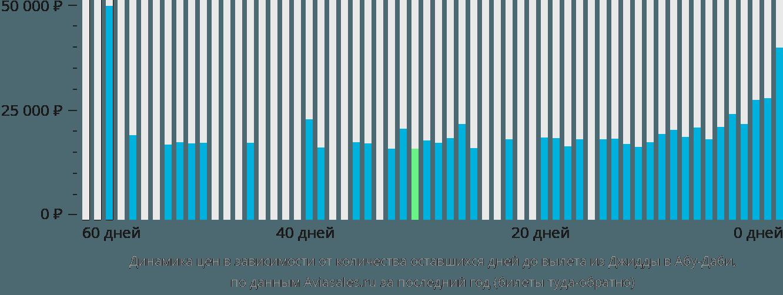 Динамика цен в зависимости от количества оставшихся дней до вылета из Джидды в Абу-Даби