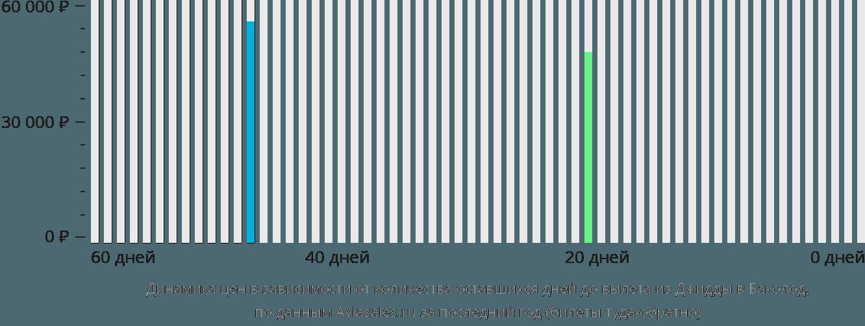 Динамика цен в зависимости от количества оставшихся дней до вылета из Джидды в Баколод