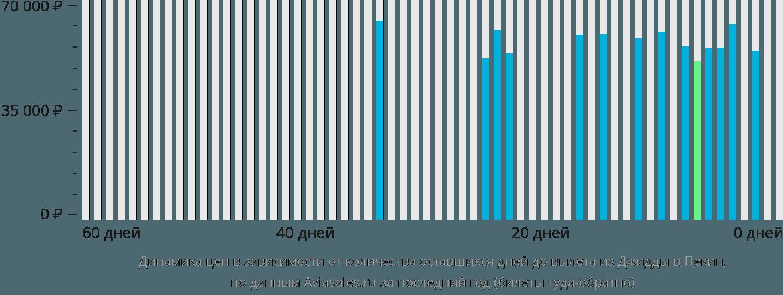 Динамика цен в зависимости от количества оставшихся дней до вылета из Джидды в Пекин
