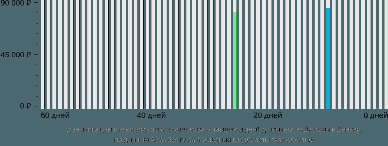 Динамика цен в зависимости от количества оставшихся дней до вылета из Джидды в Денвер