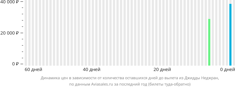 Динамика цен в зависимости от количества оставшихся дней до вылета из Джедды Неджран