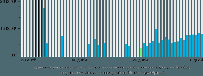 Динамика цен в зависимости от количества оставшихся дней до вылета из Джидды в Бурайду