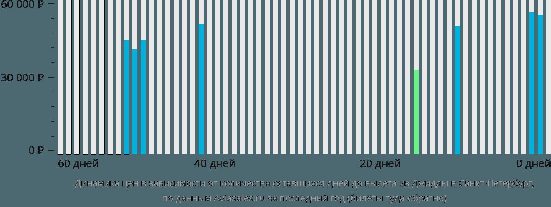 Динамика цен в зависимости от количества оставшихся дней до вылета из Джидды в Санкт-Петербург
