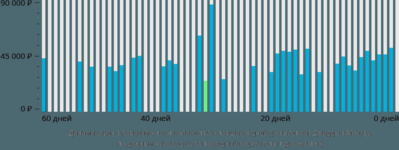 Динамика цен в зависимости от количества оставшихся дней до вылета из Джидды в Москву
