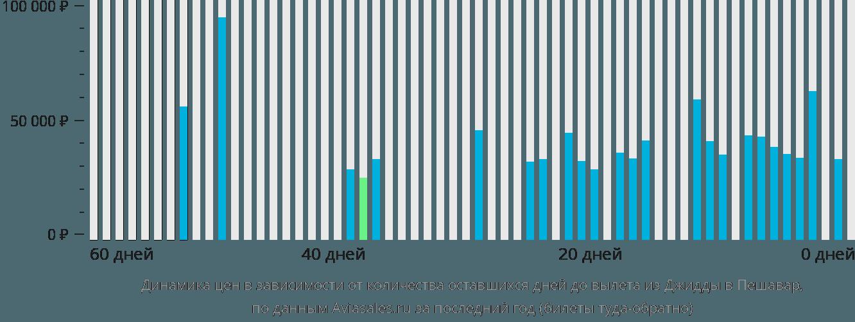 Динамика цен в зависимости от количества оставшихся дней до вылета из Джидды в Пешавар