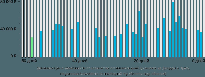 Динамика цен в зависимости от количества оставшихся дней до вылета из Джидды в Прагу