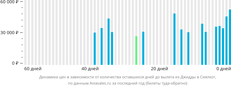 Динамика цен в зависимости от количества оставшихся дней до вылета из Джидды в Сиялкот