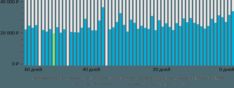 Динамика цен в зависимости от количества оставшихся дней до вылета из Джидды в Шарм-эль-Шейх