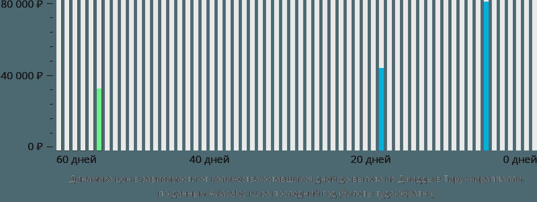Динамика цен в зависимости от количества оставшихся дней до вылета из Джидды в Тируччираппалли
