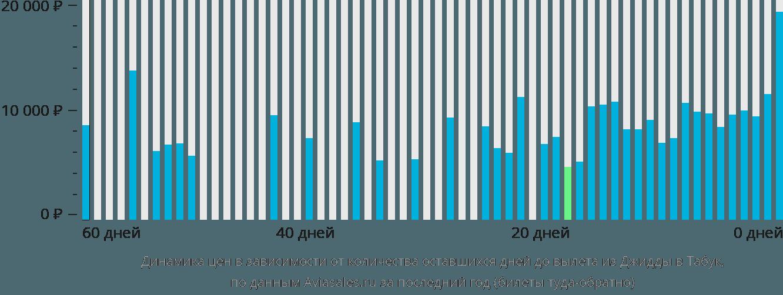Динамика цен в зависимости от количества оставшихся дней до вылета из Джидды в Табук