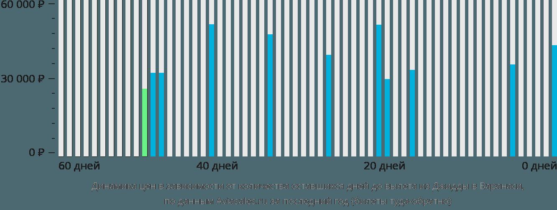 Динамика цен в зависимости от количества оставшихся дней до вылета из Джидды в Варанаси