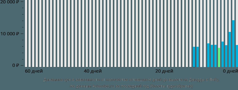 Динамика цен в зависимости от количества оставшихся дней до вылета из Джидды в Янбу
