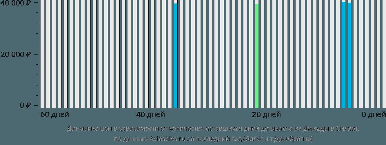 Динамика цен в зависимости от количества оставшихся дней до вылета из Джидды в Силхет