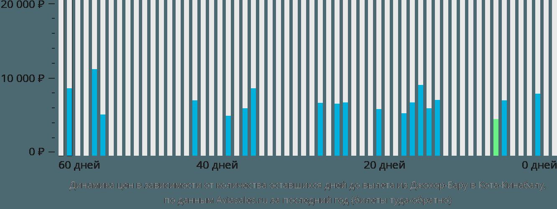 Динамика цен в зависимости от количества оставшихся дней до вылета из Джохор-Бару в Кота-Кинабалу
