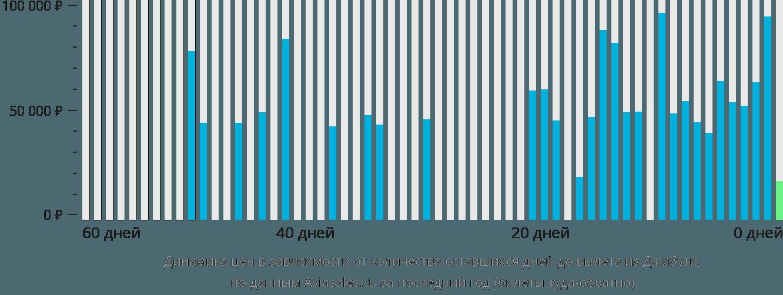 Динамика цен в зависимости от количества оставшихся дней до вылета из Джибути