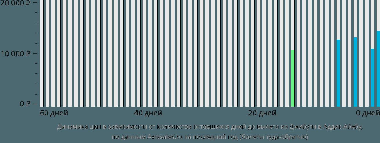 Динамика цен в зависимости от количества оставшихся дней до вылета из Джибути в Аддис-Абебу