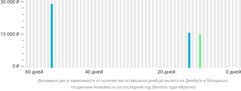 Динамика цен в зависимости от количества оставшихся дней до вылета из Джибути в Могадишо