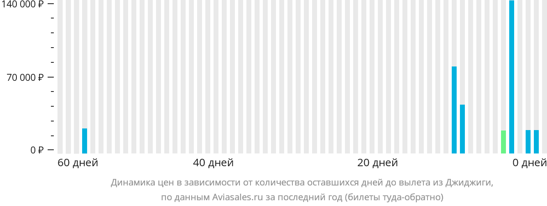 Динамика цен в зависимости от количества оставшихся дней до вылета из Джиджиги