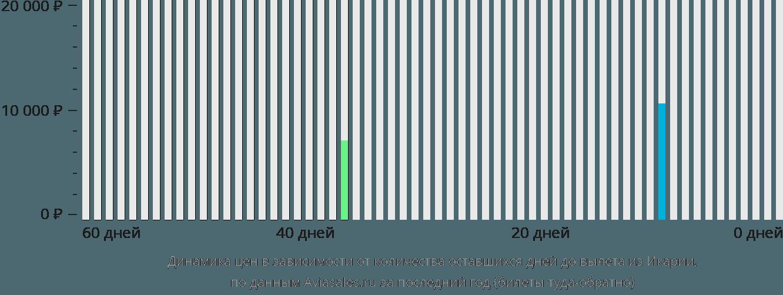 Динамика цен в зависимости от количества оставшихся дней до вылета из Икарии