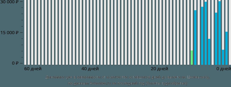 Динамика цен в зависимости от количества оставшихся дней до вылета из Цюаньчжоу