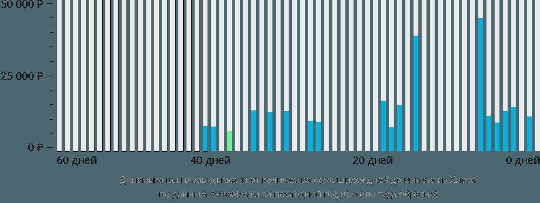 Динамика цен в зависимости от количества оставшихся дней до вылета из Хиоса