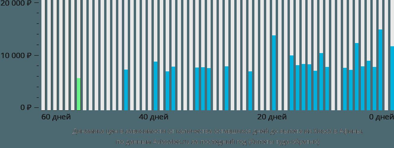 Динамика цен в зависимости от количества оставшихся дней до вылета из Хиоса в Афины