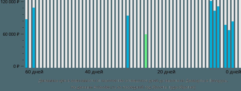 Динамика цен в зависимости от количества оставшихся дней до вылета из Джакарты в Беларусь