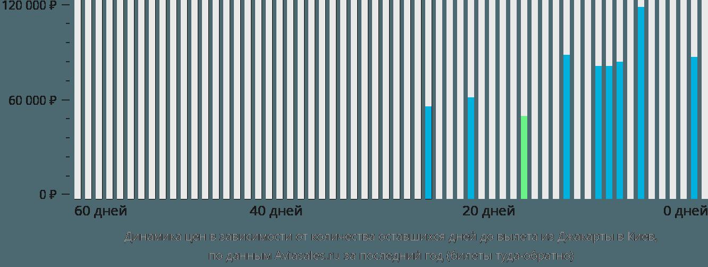 Динамика цен в зависимости от количества оставшихся дней до вылета из Джакарты в Киев