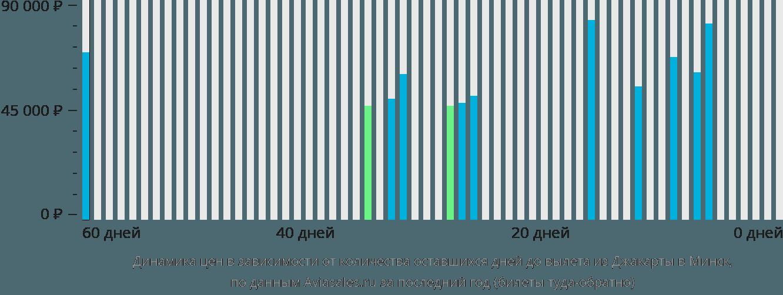 Динамика цен в зависимости от количества оставшихся дней до вылета из Джакарты в Минск