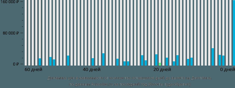 Динамика цен в зависимости от количества оставшихся дней до вылета из Джоплина