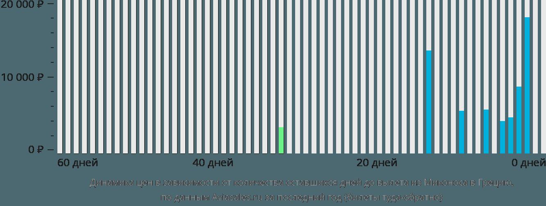 Динамика цен в зависимости от количества оставшихся дней до вылета из Миконоса в Грецию