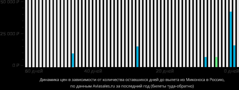 Динамика цен в зависимости от количества оставшихся дней до вылета из Миконоса в Россию