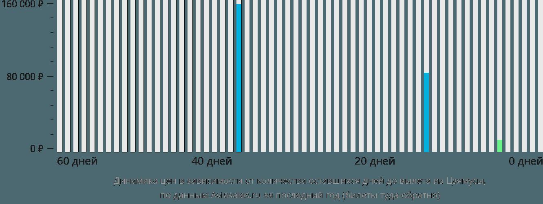Динамика цен в зависимости от количества оставшихся дней до вылета из Цзямусы