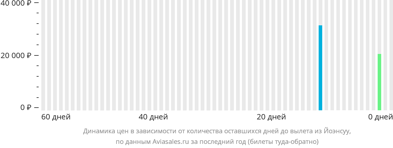 Динамика цен в зависимости от количества оставшихся дней до вылета из Йоэнсуу