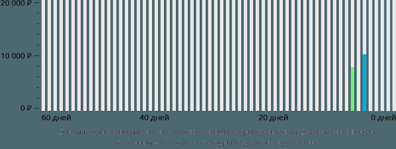 Динамика цен в зависимости от количества оставшихся дней до вылета из Джокьякарты в Бандунг
